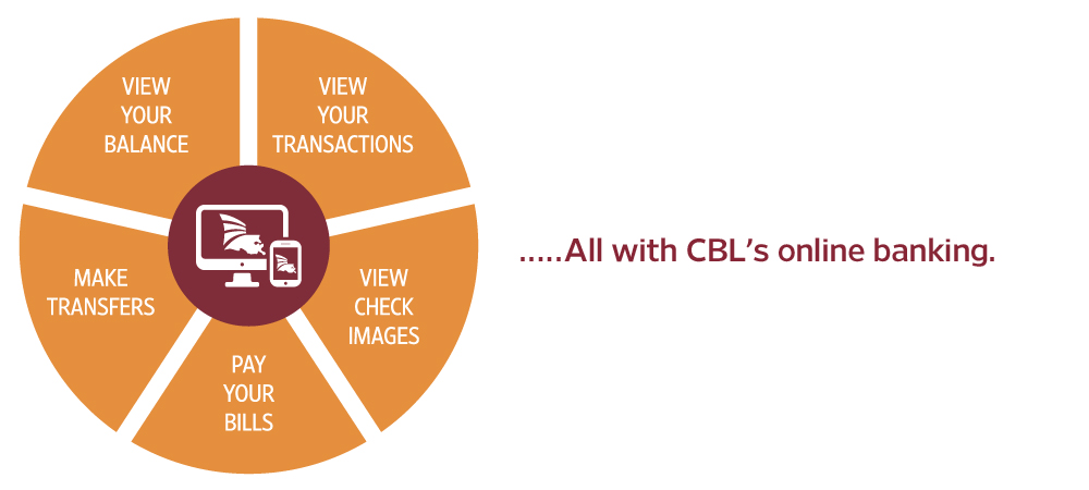 chart showing available features of CBL's online banking (mobile version)