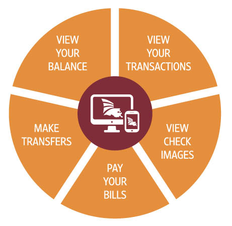 chart showing available features of CBL's online banking (desktop version)